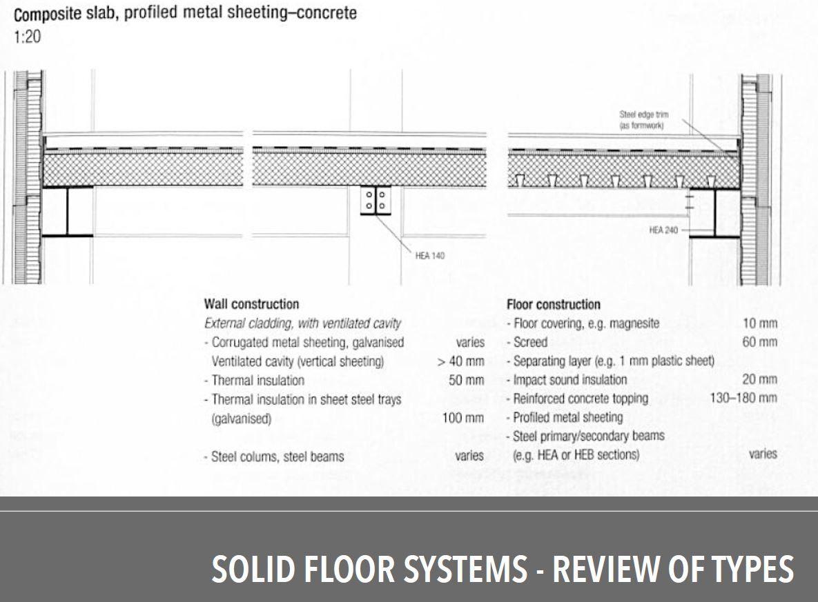 Composite Slab Profiled Metal Sheeting Concrete Metal Sheeting External Cladding Corrugated Metal