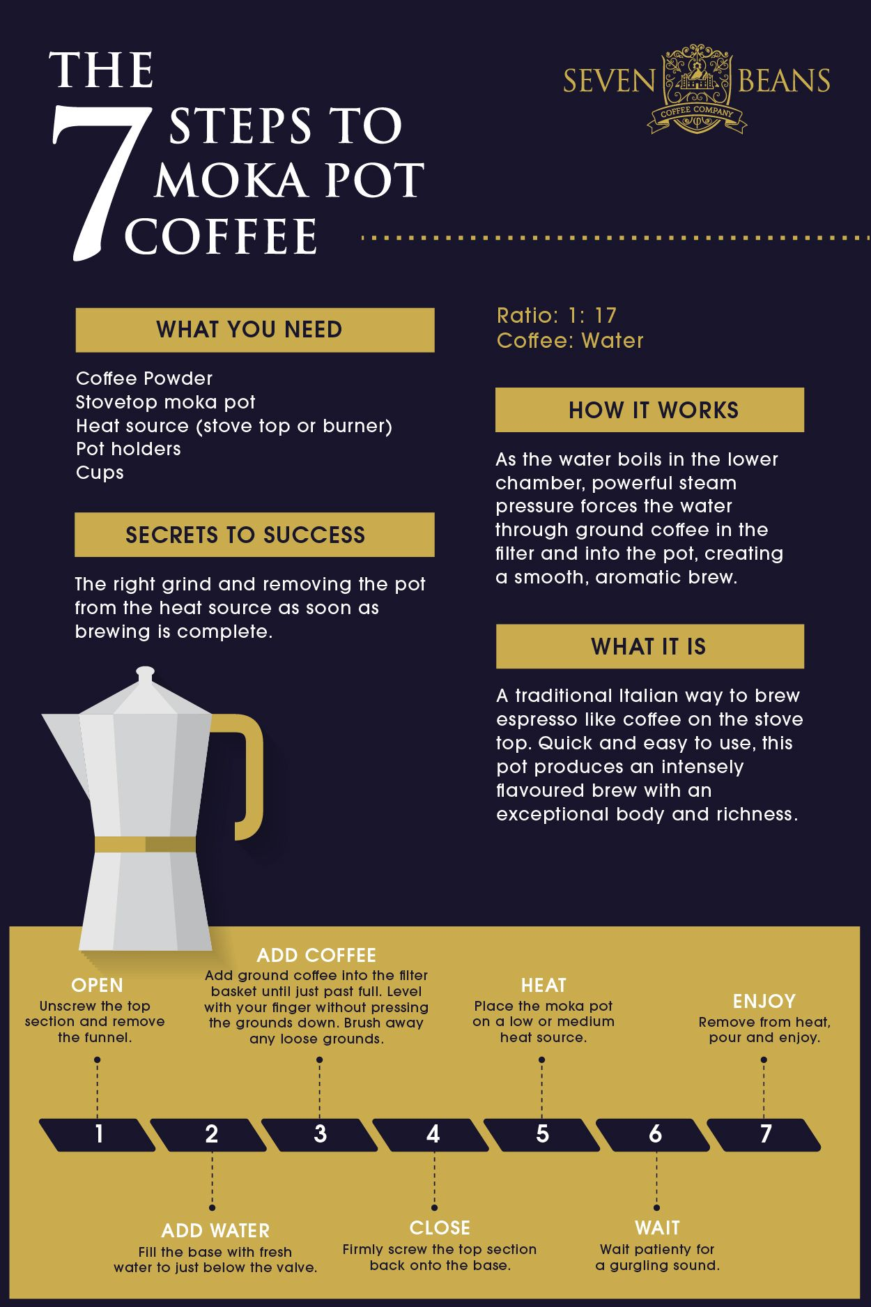 A step by step guide on moka pot coffee preparation. A how