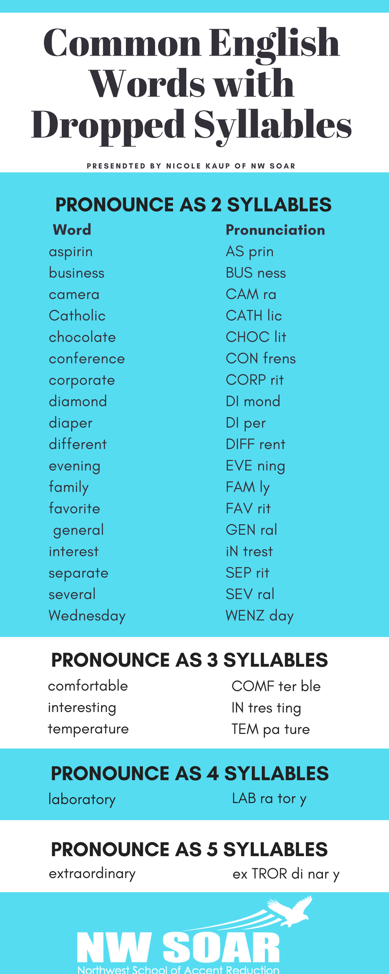 Common English Words with Dropped Syllables #englishlanguage