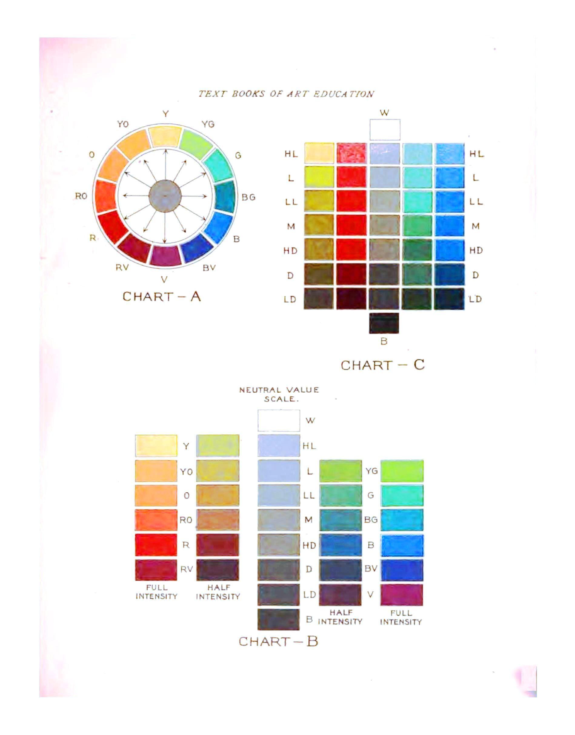 Co color wheel art - Text Books Of Art Education Book I 1905 Prang Educational Company