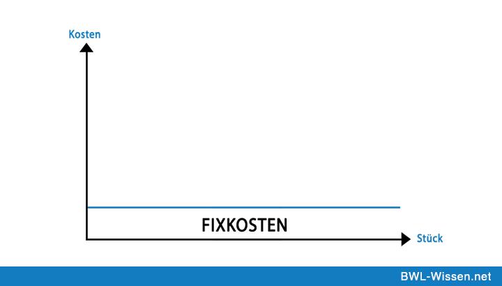 Fixe Kosten Definition Zusammenfassung Bwl Wissen Net Zusammenfassung Betriebswirtschaftslehre Rechnungswesen