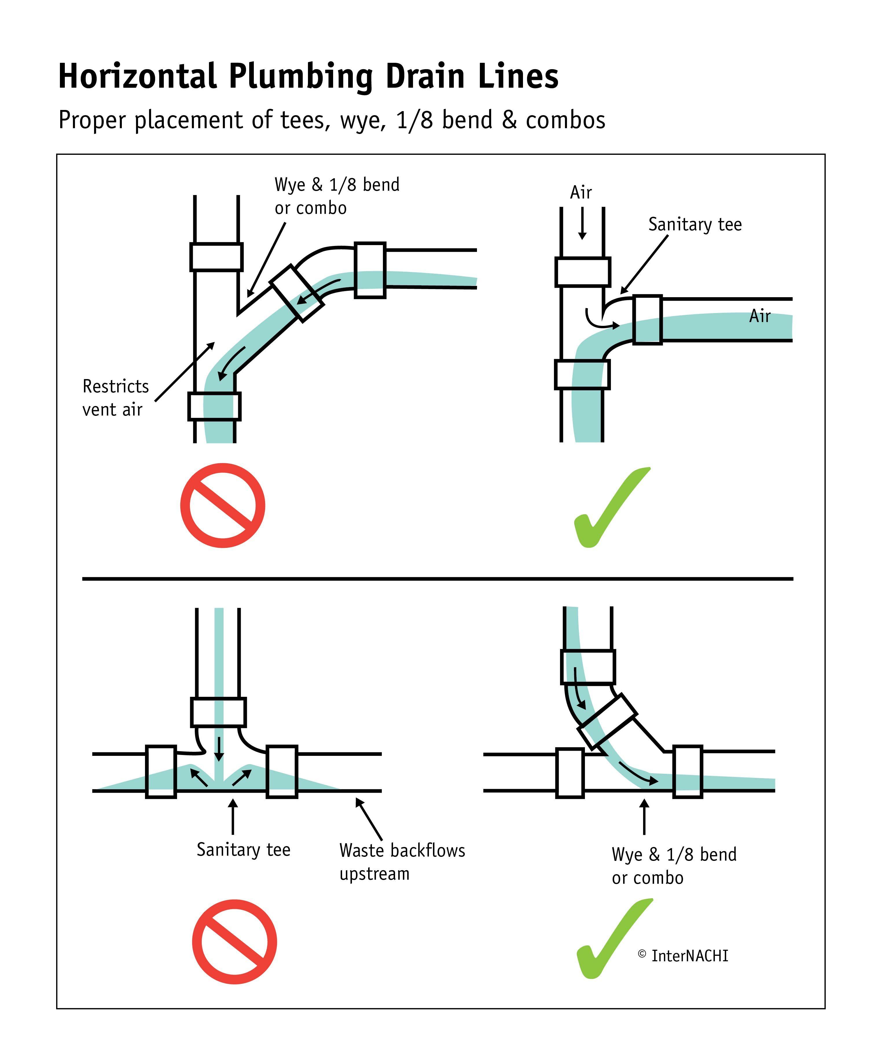 Horizontal Plumbing Drain Lines Plumbing In 2019