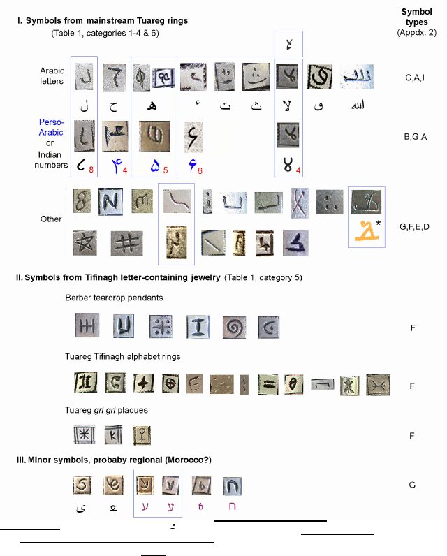 The Magic Symbol Repertoire Of Talismanic Rings From East And West