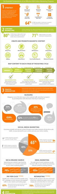 B2B Marketing Planning | Must-See Infographics | Pinterest | Marketing