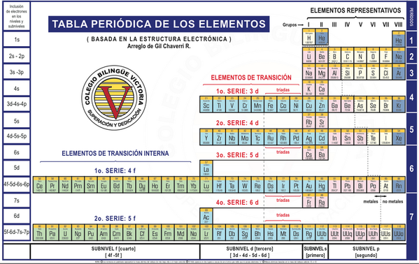 periodic table design by gil chaverri tabla peridica