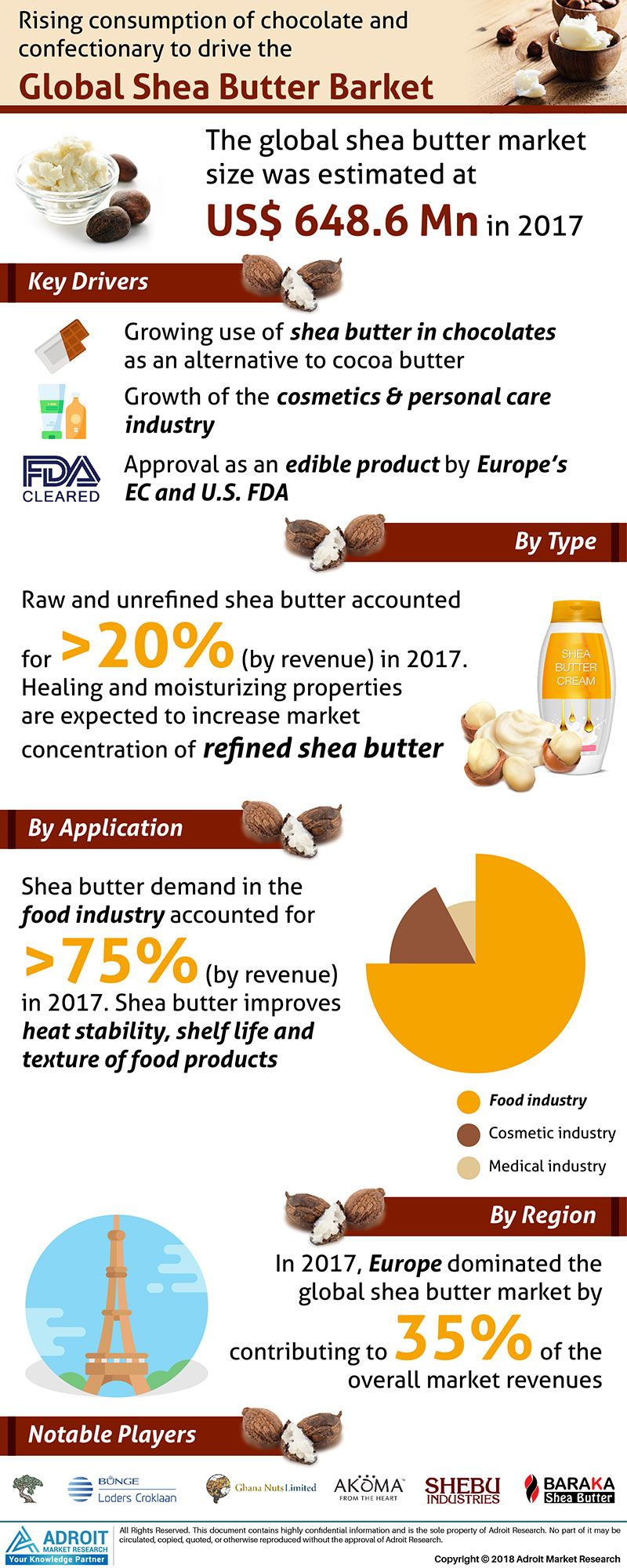 Global Shea Butter Market Size to reach USD 1 74 billion By