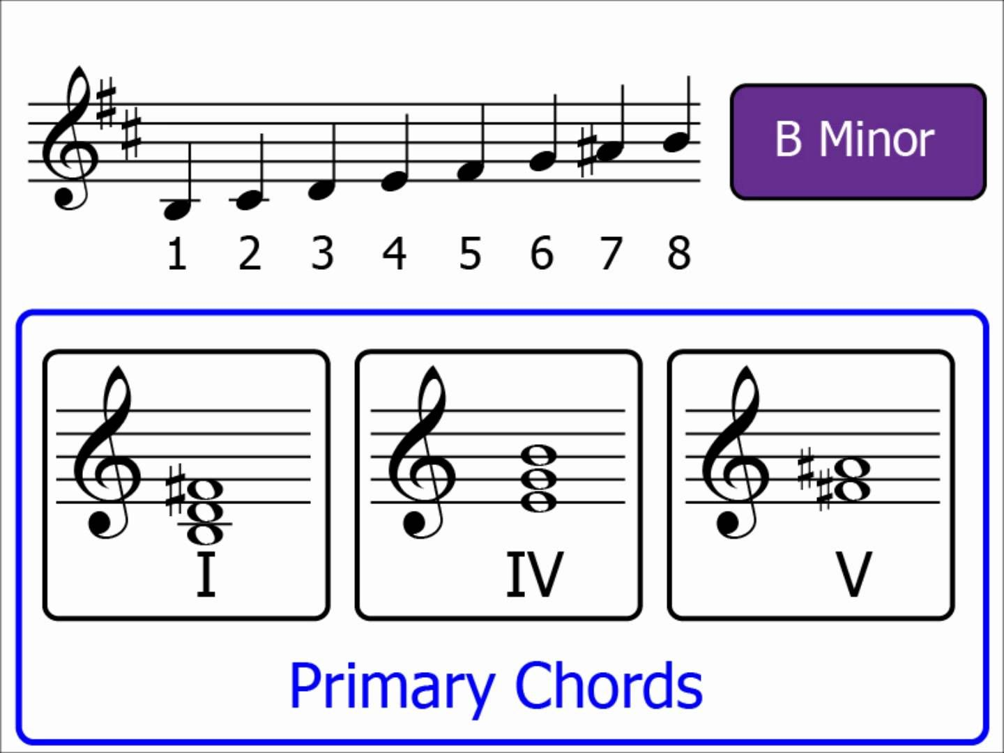 Chords Part 4: Primary Chords (Minor Keys) - YouTube