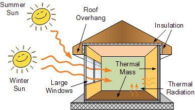 Thermal Mass Passive Solar Building Design Passive Solar Heating