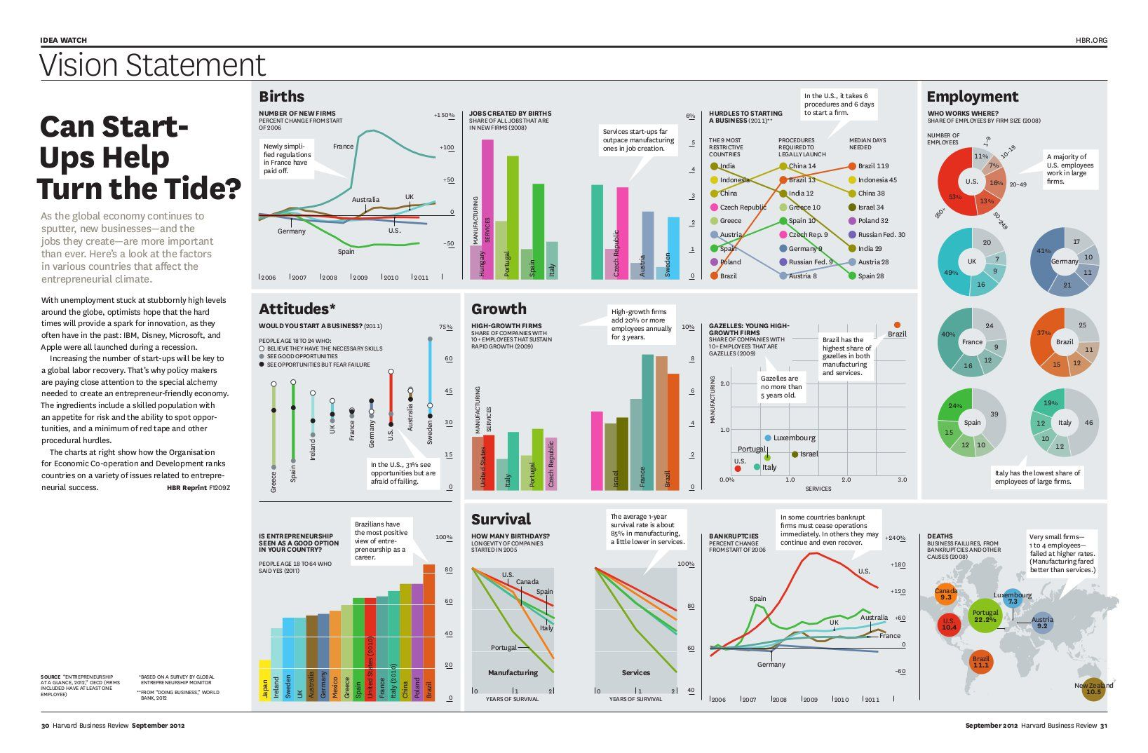 Hbr Infographics  GoogleHaku  Infographics