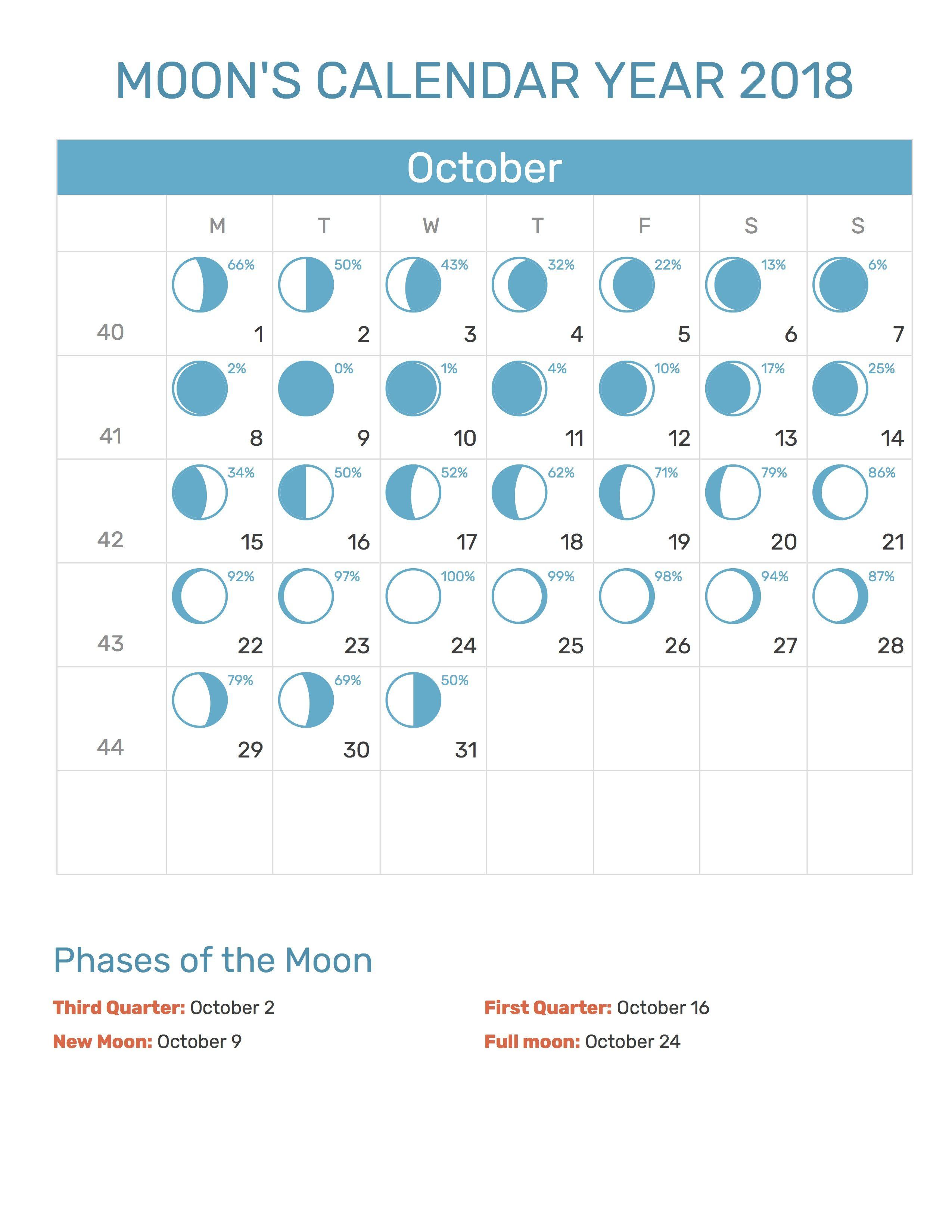 Moons Calendar October