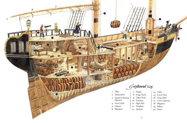parts of a pirate ship diagram for kids | Pirate Diary: The Journal ...