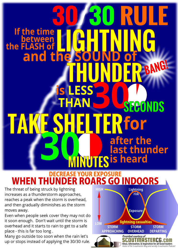What Should You Do When Lightning Strikes?