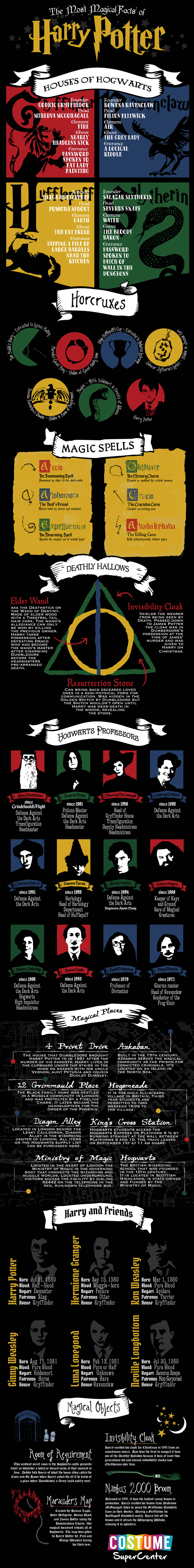 The Magical Facts Of Harry Potter Harry Potter Infographic Harry Potter Facts Harry Potter Movies
