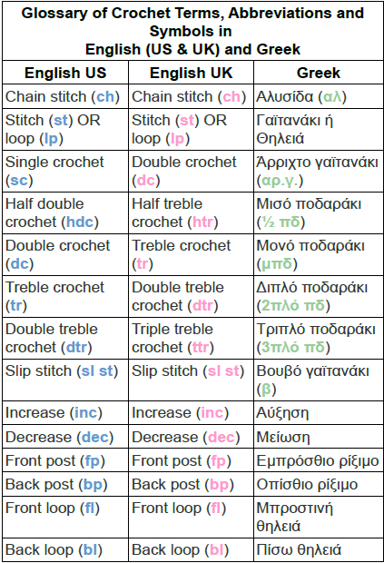 Glossary of Crochet Terms, Abbreviations and Symbols in ...