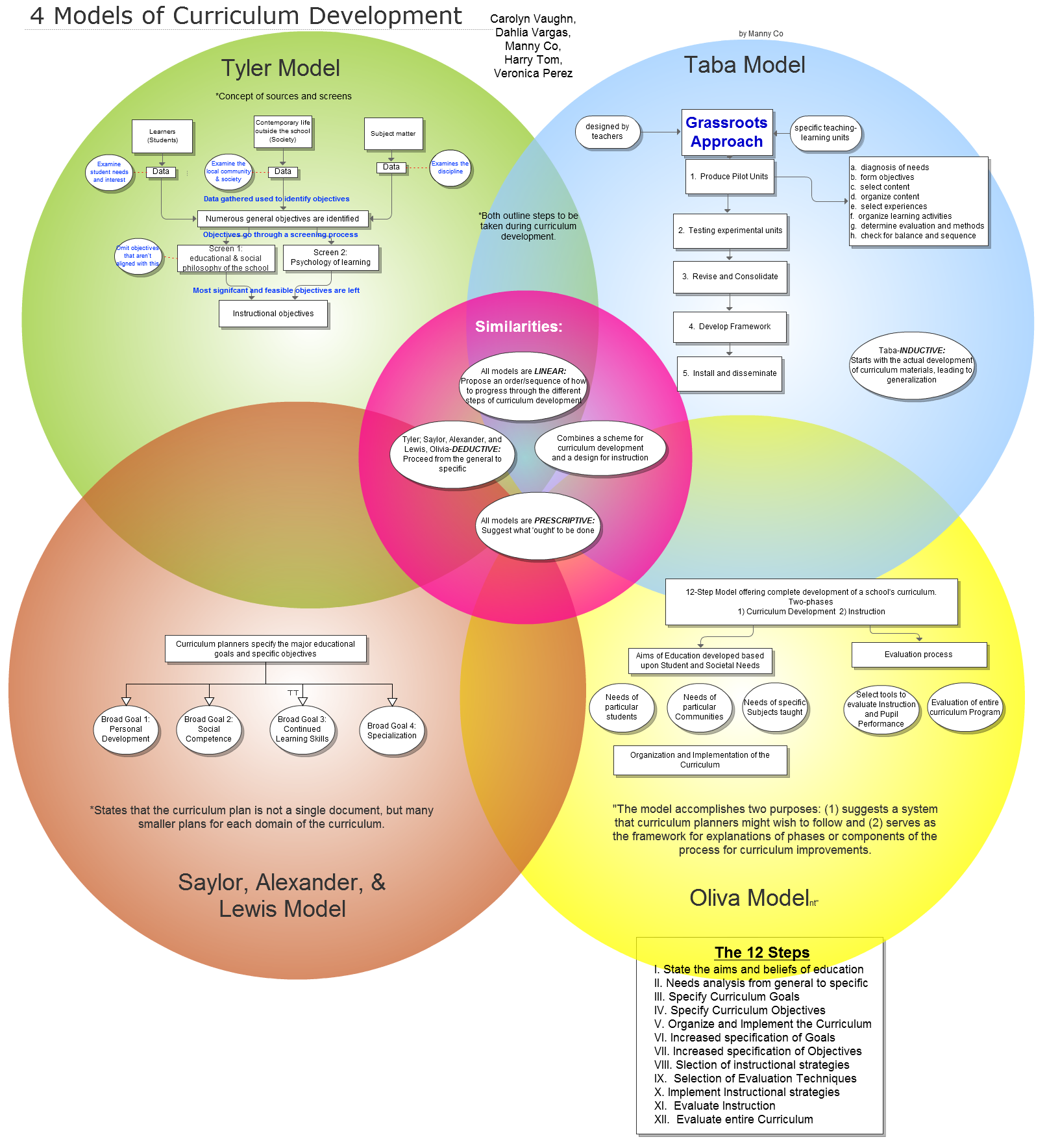 4 models of curriculum development
