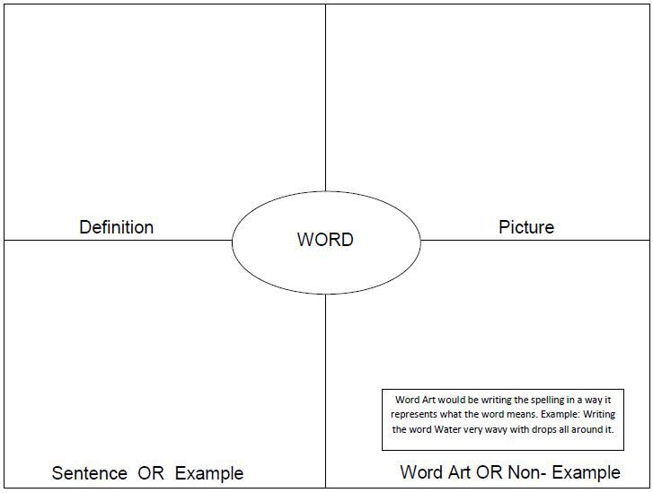Frayer Model Template Word | Education | Pinterest | Anchor Charts
