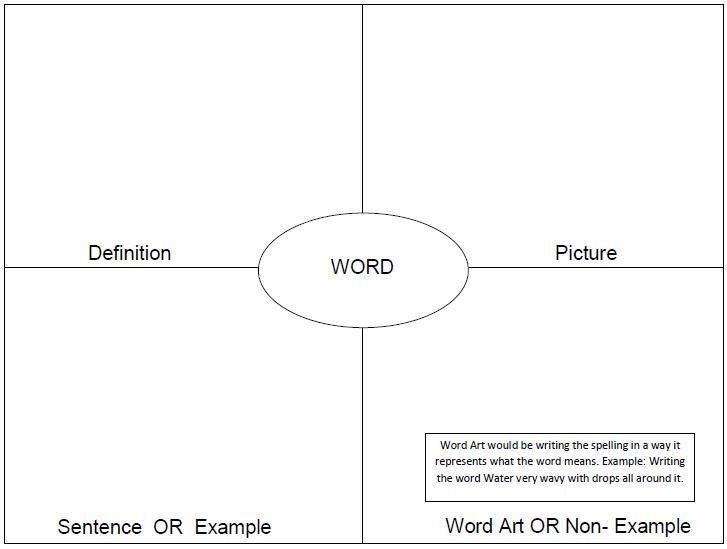 frayer model template word