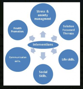 Pin By Wee Xin Koh On Work Ot Occupational Therapy Occupational Therapy Assistant Therapy
