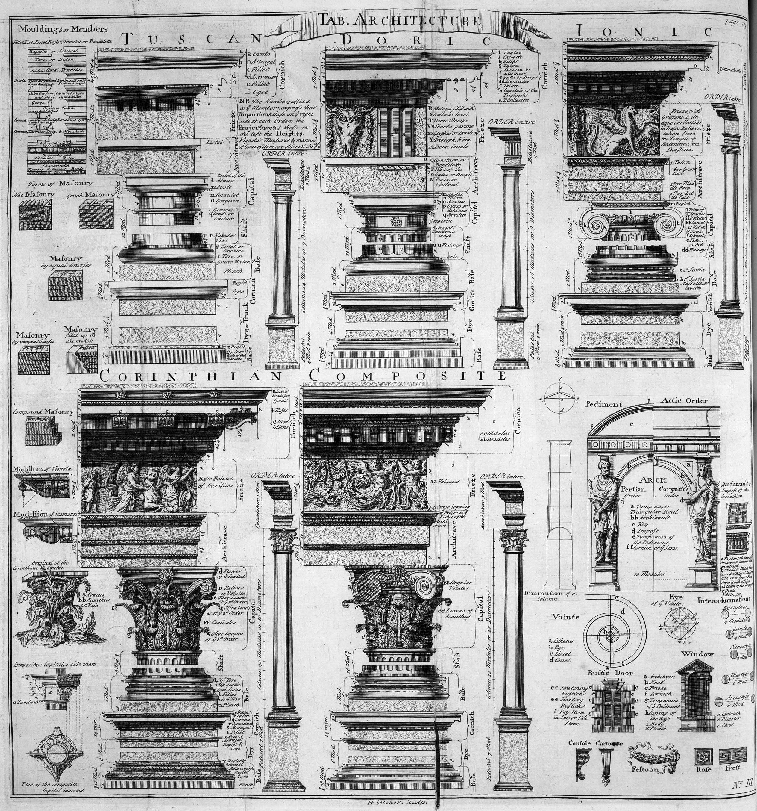 Classical Architecture Terms: The 5 Classical Orders; Tuscan, Doric, Ionic, Cortinthian