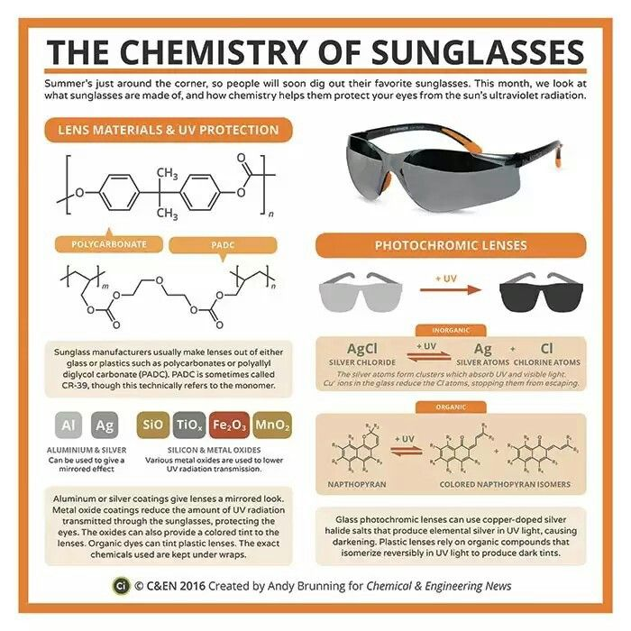 Periodic Graphics The Chemistry Of Sunglasses Chemical Educator