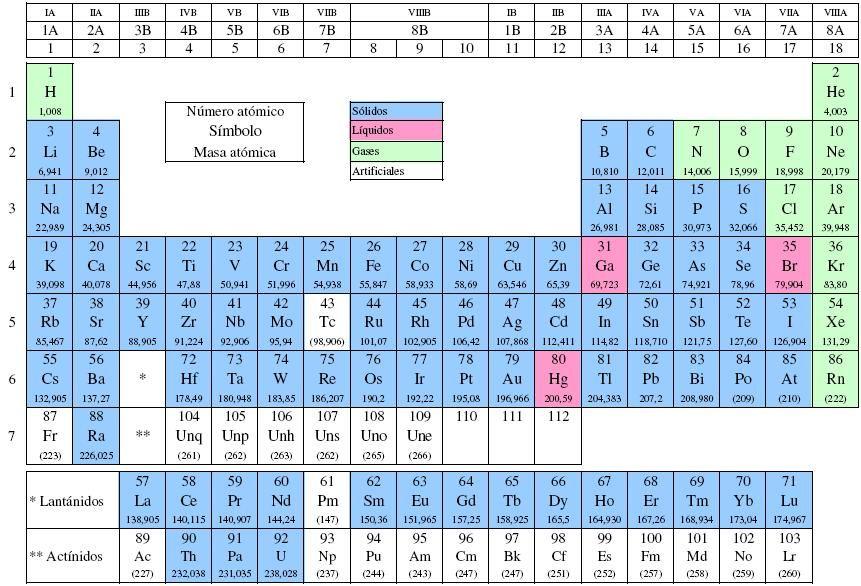 Elementos químicos según estado de agregación y origen Tablas - best of tabla periodica cuantos grupos tiene