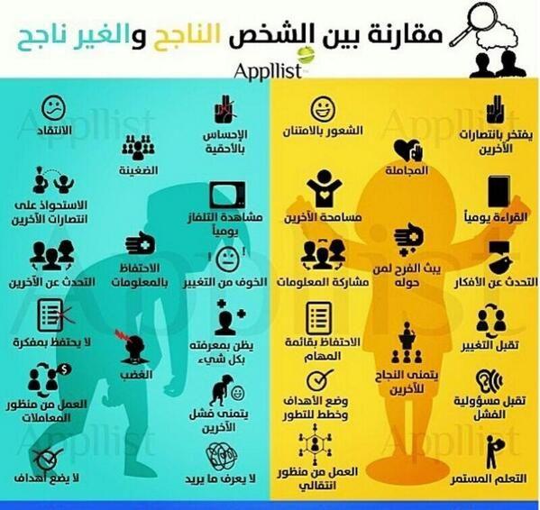 مقارنة الشخص الناجح مع الشخص الغير ناجح Life Skills Activities Life Skills Life Habits