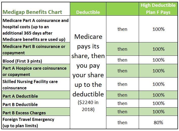 High Deductible Plan F With Images How To Plan Medicare