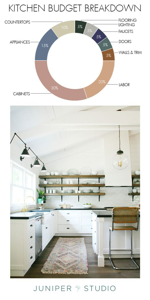 How Much Does It Cost To Renovate A Kitchen   Home Reno Ideas   Pinterest    Kitchens, Construction Cost And Kitchen Decor