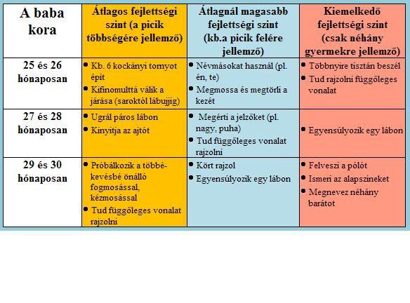 a magas vérnyomás szakaszai)