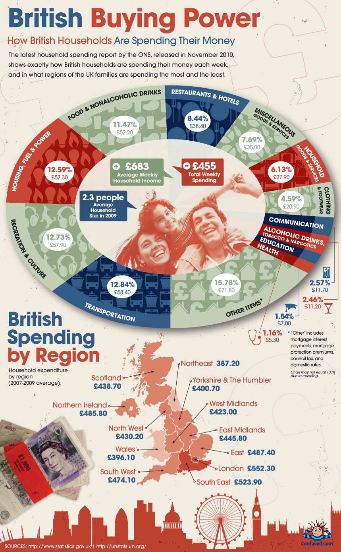 British buying power infographic make an infographic