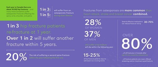 24++ What is the stage before osteoporosis viral