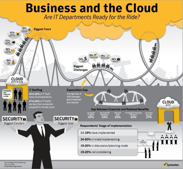 Infographic Business And The Cloud Cloud Computing Emergency Response Plan Public Cloud