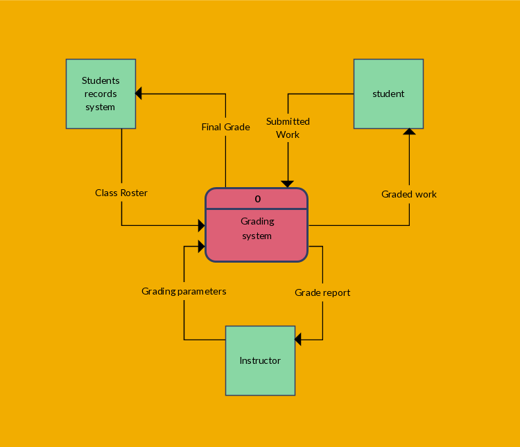 The following data flow diagram template shows  student grading system it is level dfd which also referred to as context templates map flows rh pinterest