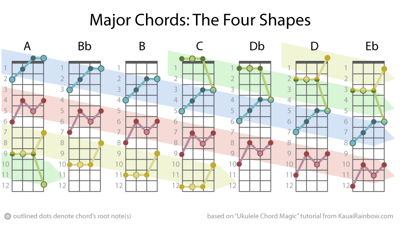 Chord Magic Unleash Your Fretboard With Four Chord Shapes