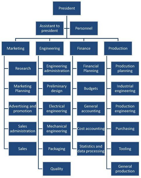 manufacturing company department structure - Google Search | WORK ...