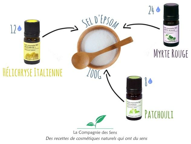 huile essentielle pour activer la circulation sanguine