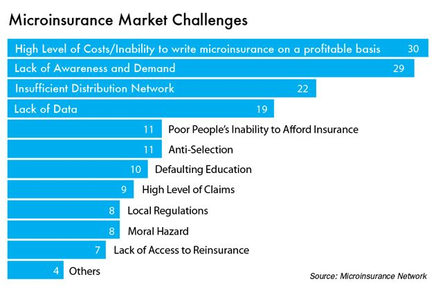 Microinsurance market challenges   Financial inclusion and low ...