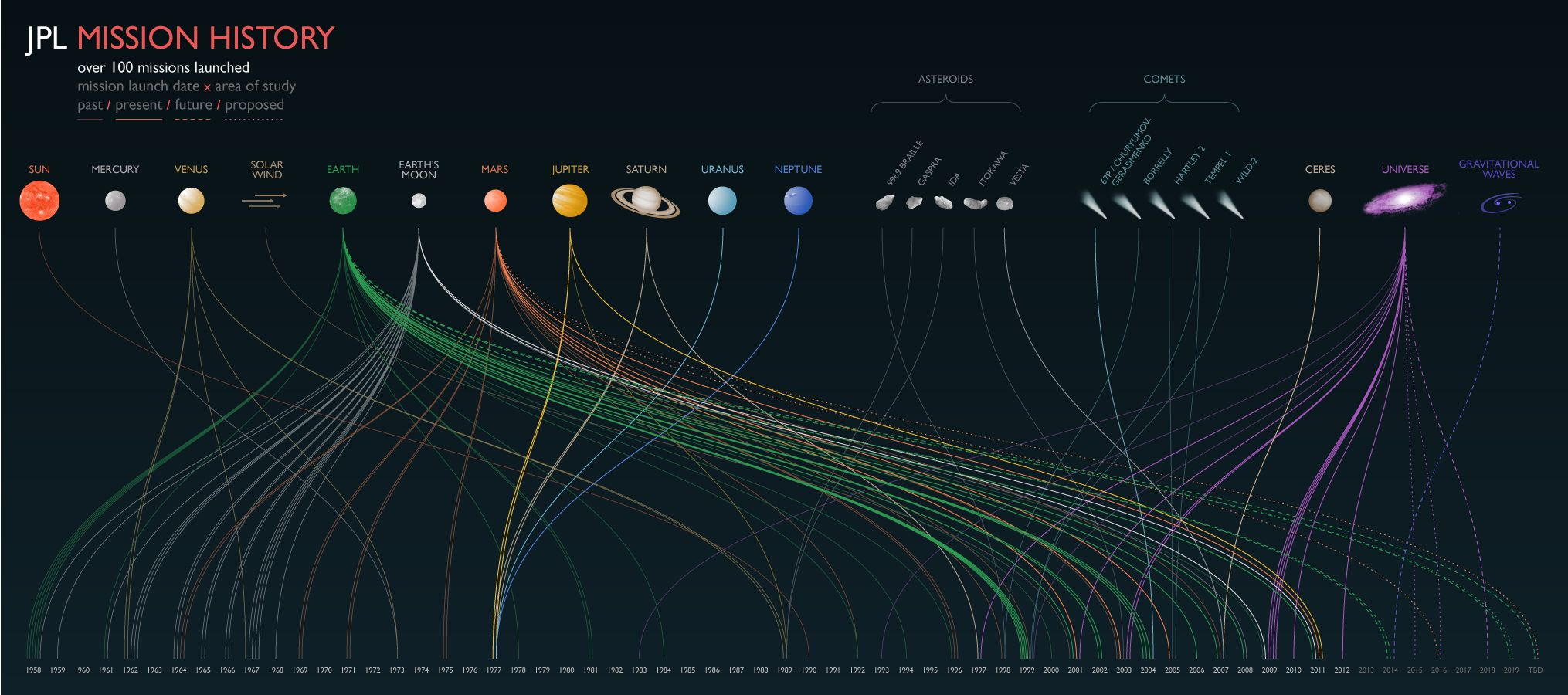 a history of space exploration Space fans looking for an overview of humanity's interest and voyages into the final frontier have a new resource: the smithsonian history of space exploration: from the ancient world to the.