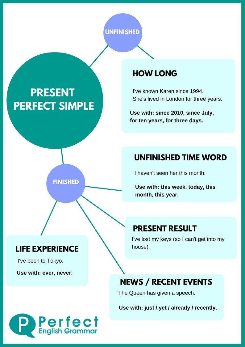Present Perfect Infographic   english lesson   English ...