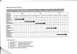 Image result for example gantt chart research proposal also rh pinterest