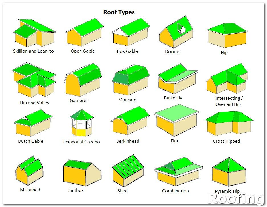 Roofing Architecture Different States Often Have Different Requirements When It Comes To Roofing You May Need To Have A P Gable Roof Hip Roof Roof Types