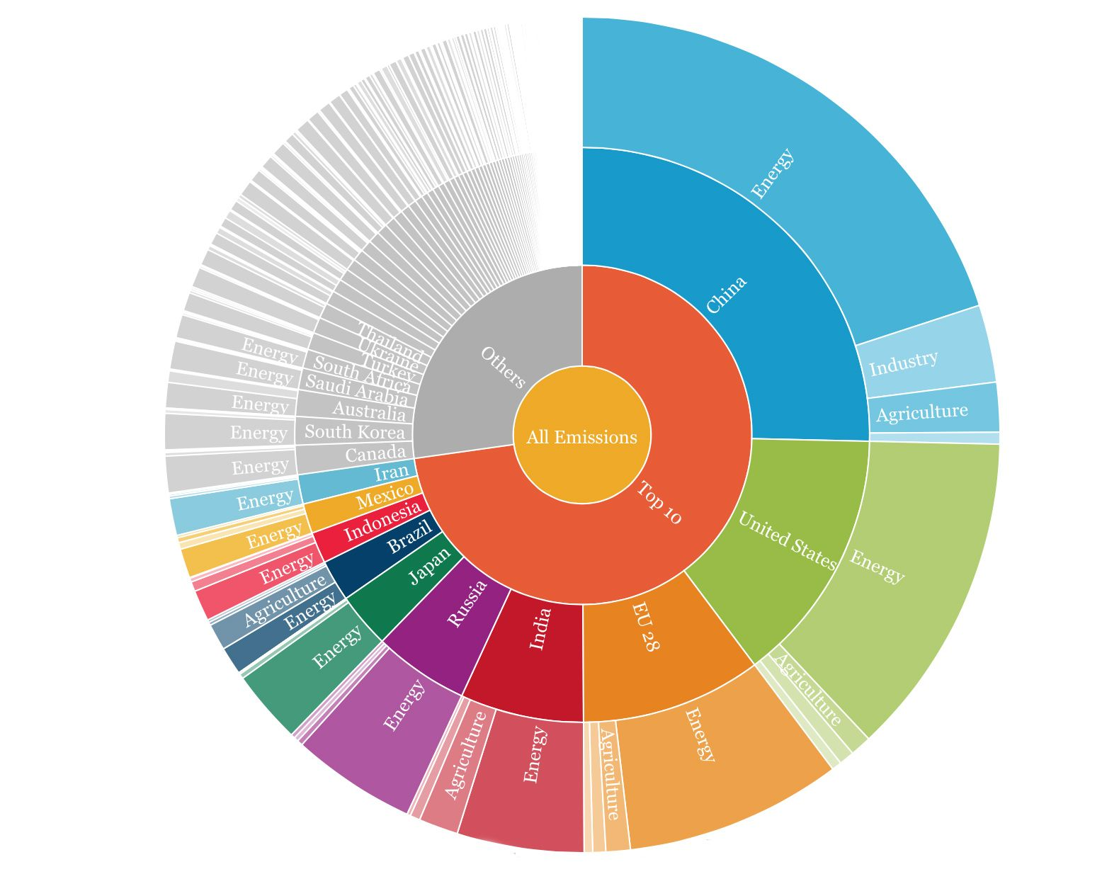 This Infographic Visualizes The Carbon Emissions Of The Entire Planet Greenhouse Gases Interactive Infographic Interactive Charts
