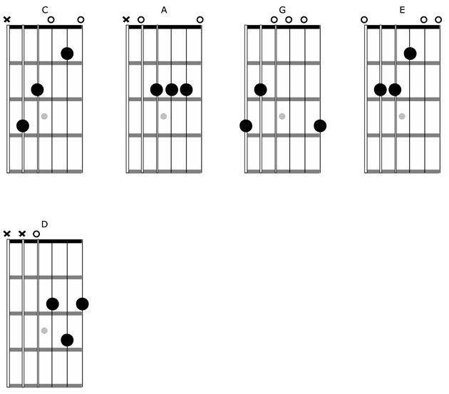 Learn how to map out the fretboard and be able to play in