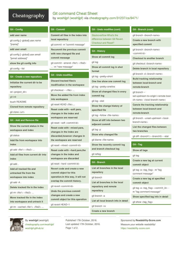 Pin by Nikhil Balani on Angular | Cheat sheets, Computer ...