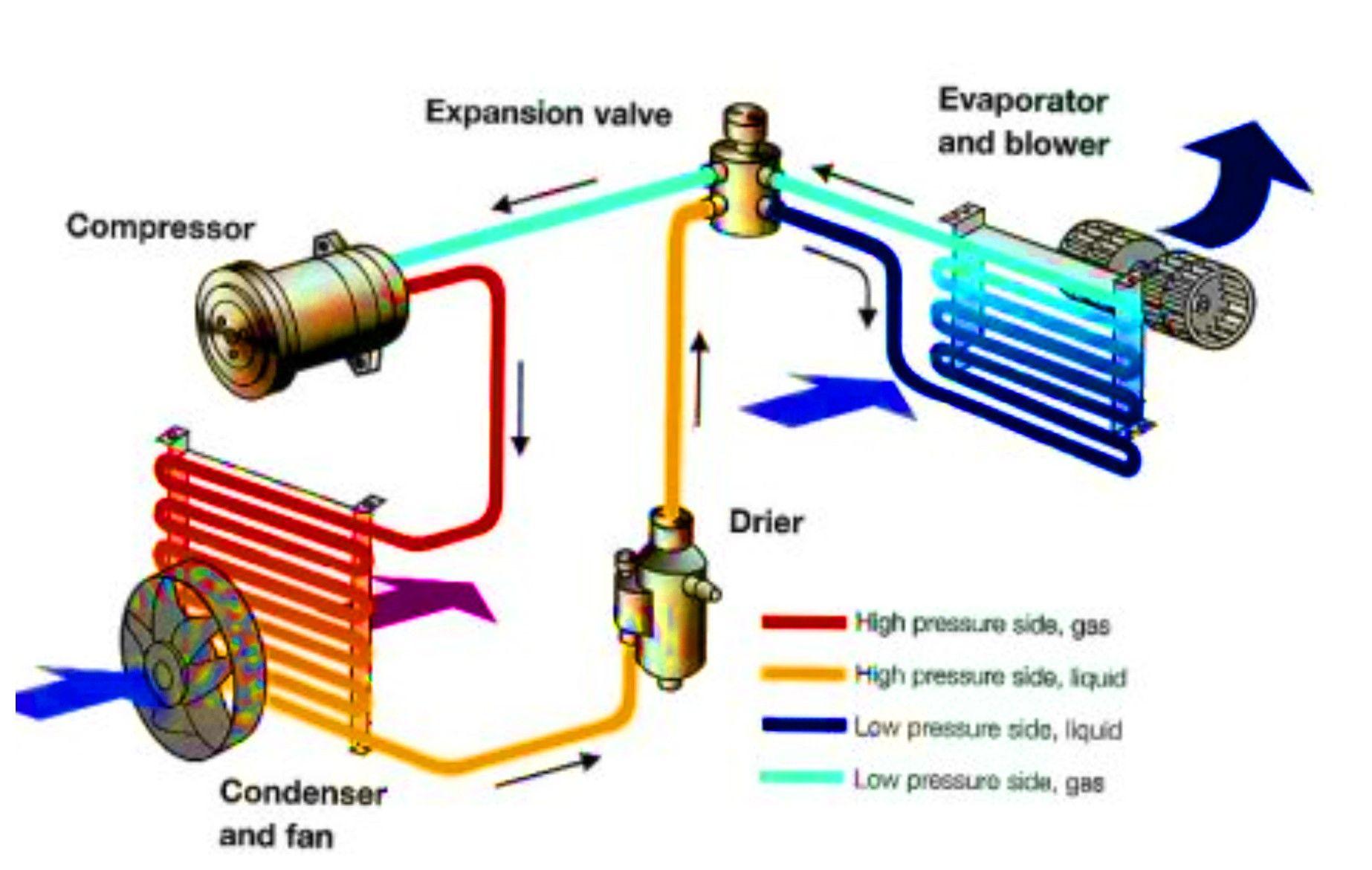 Unique Car Ac Wiring Diagram Diagram Wiringdiagram Diagramming Diagramm Visuals Visualisati Car Air Conditioning Air Conditioning System Heat Pump Repair