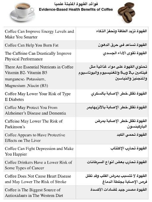 فوائد القهوة الم ثبتة علميا Evidence Based Health Benefits Of Coffee Coffee Health Benefits Improve Energy Levels Health Benefits