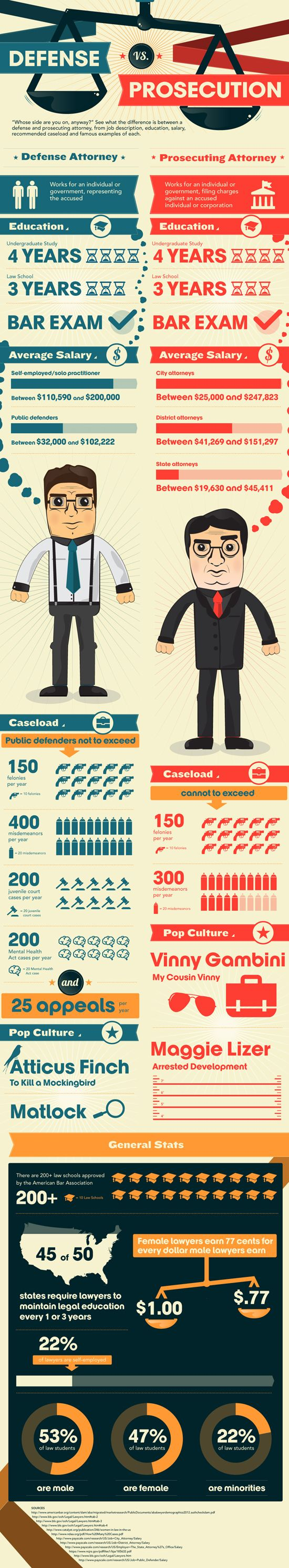 Prosecution Vs Defense Find Out How They Compare Law School