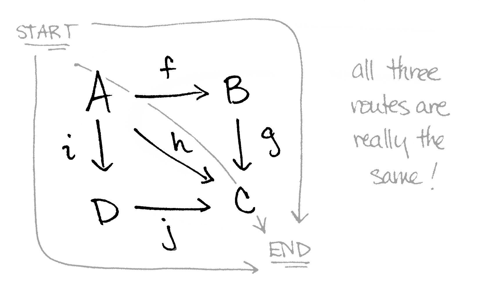 Commutative Diagrams Explained Commutative Group Theory Category Theory