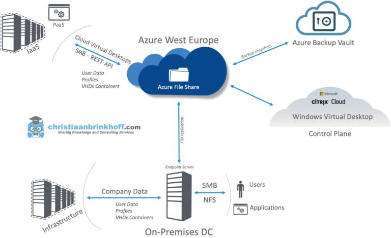 Microsoft Azure Storage Types Explanation TMR