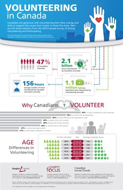 As Part Of National Volunteer Week Check Out Imagine Canada S Giving And Volunteering Infographic National Volunteer Week Volunteer Week Volunteer Infographic